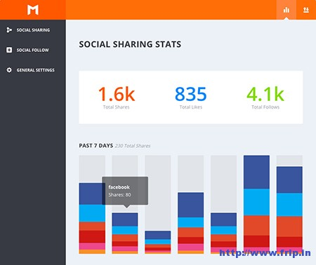 social sharing statstics dashboard
