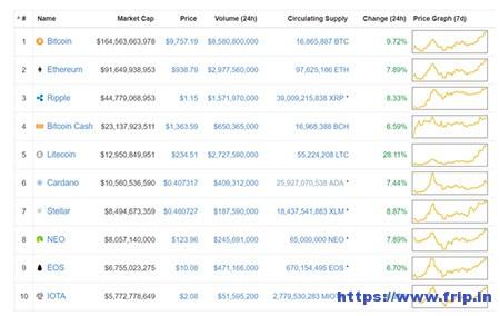 Coin-Market-Cap-&-Prices-Plugin