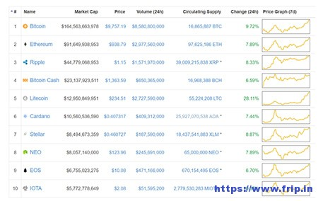 Cryptocurrencies value highest 2020 market