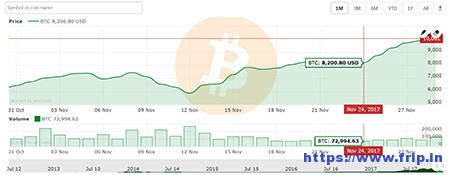Cryptocurrency-Charts-For-WordPress