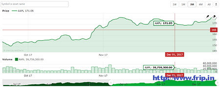 Stock-Market-&-Forex-Charts